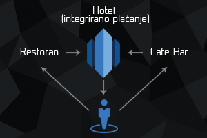 hotel-integrirano-placanje